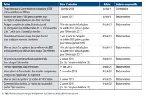 Mesures prévues par le règlement européen et délais de mise en œuvre. Source : UICN France, 2015.